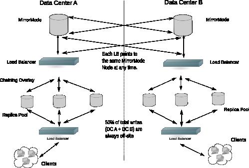 OpenLDAP 2.4 Mirror Mode