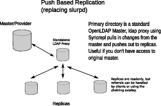 OpenLDAP Standalone Ldap Proxy