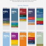Developer Tools Statistik (Quelle: bestvendor.com)