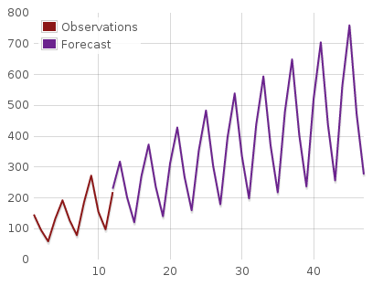 Holt-Winters Forecast with forecast.js