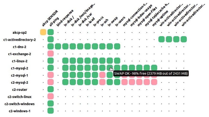Icinga Web 2 - Gefilterte Service-Matrix
