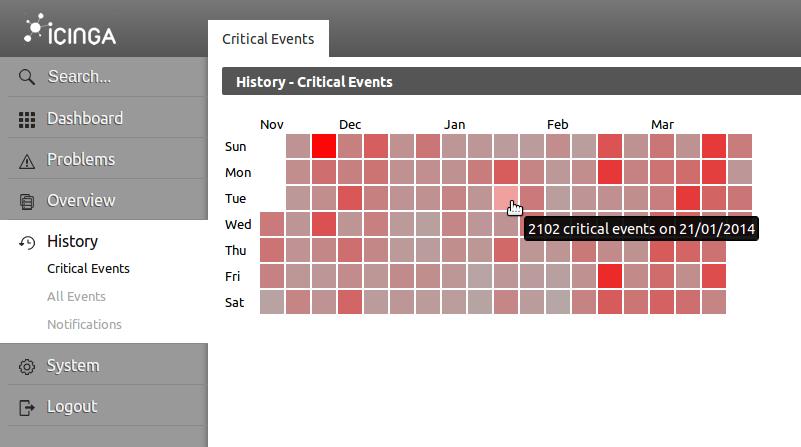 Icinga Web 2 - Historische Übersicht