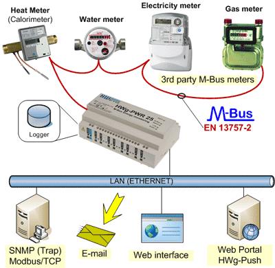 HWg-PWR25_M-Bus_icon_400