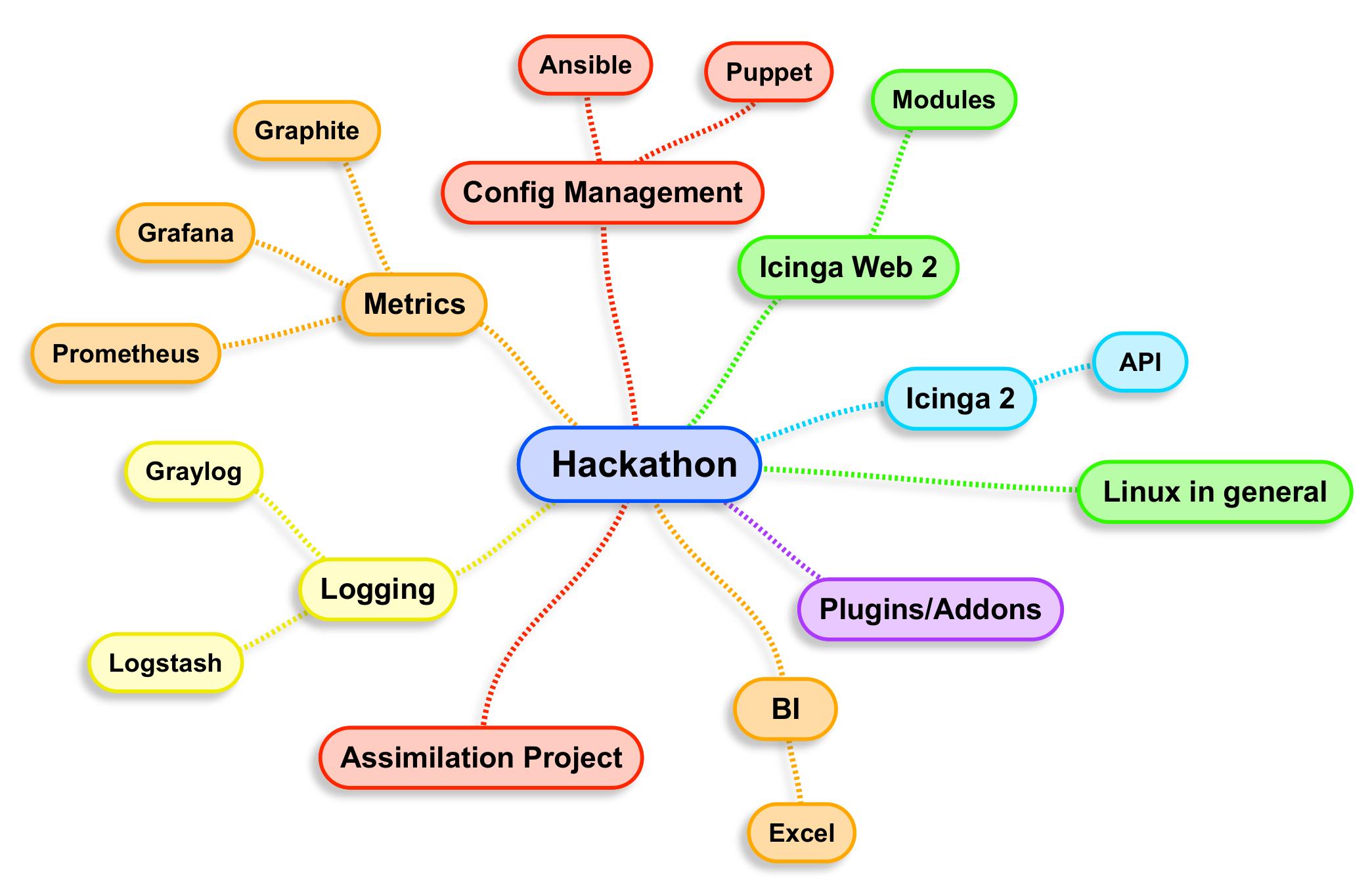 Hackathon OSMC 2015