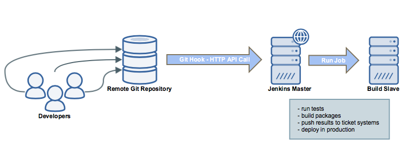 git_integrations_jenkins_git_hook