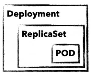 Hierarchie von Deployment Replicaset und Pod