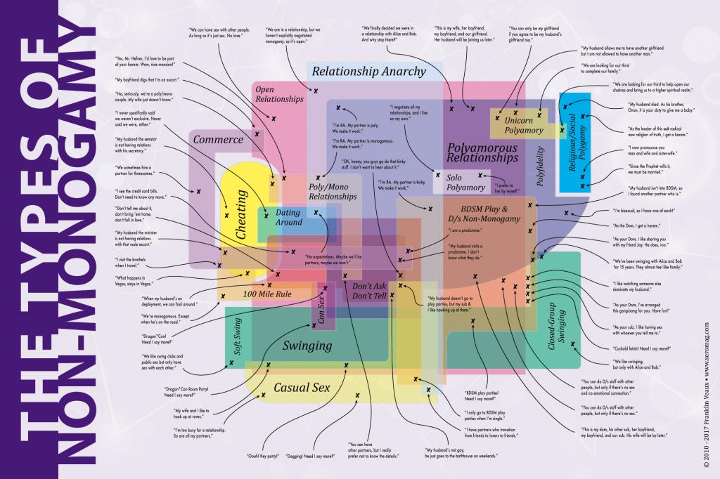 Venn Diagram der Nicht Monogamie